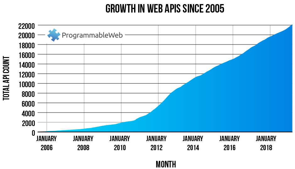 2019 06 total apis since 2005